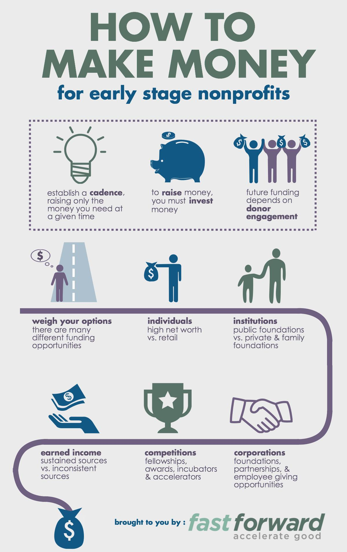 how to become a nonprofit business